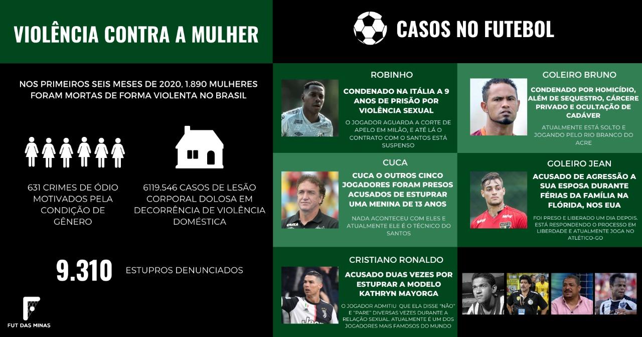 Infográfico- casos de violência contra mulher no futebol